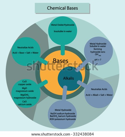Colorful diagram showing the relationship of chemical bases and alkalis. - stock vector