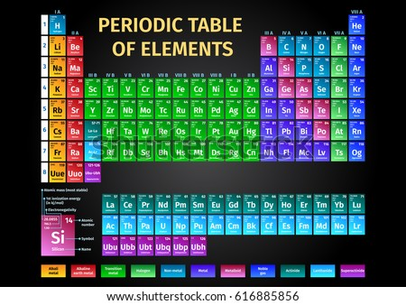 Good Colorful Modern Periodic Table Of Elements
