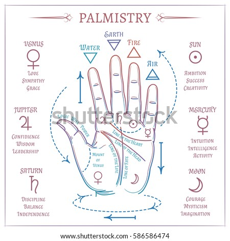 palm reading chart lifeline: Palm reading stock images royalty free images vectors
