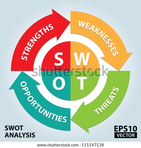 Colorful SWOT illustration with Arrow Background For Business Concept - EPS10 Vector - stock vector