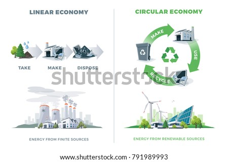 Comparing circular and linear economy product cycle. Energy from finite and renewable sources. Solar, wind, thermal, chemical power stations. Vector illustration, white background. Please recycle.