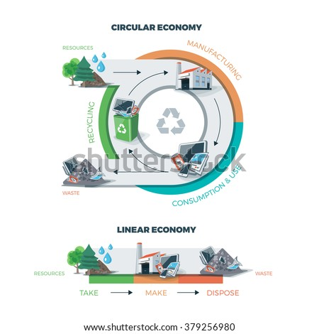 Comparing circular and linear economy showing product life cycle. Natural resources are taken to manufacturing. After usage product is recycled or dumped. Vector illustration on white background.  - stock vector