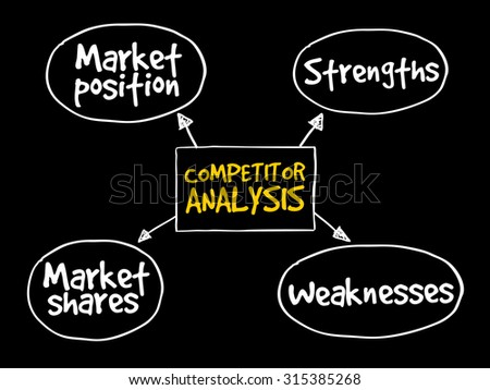 Competitor analysis mind map business concept - stock vector