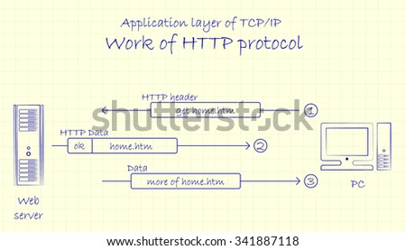 Computer networks. Application layer of TCP/IP networking model. Work of HTTP protocol. Diagram on a paper - stock vector