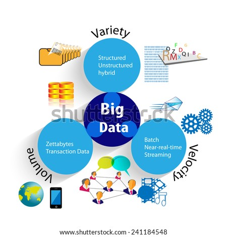 Concept of Big Data