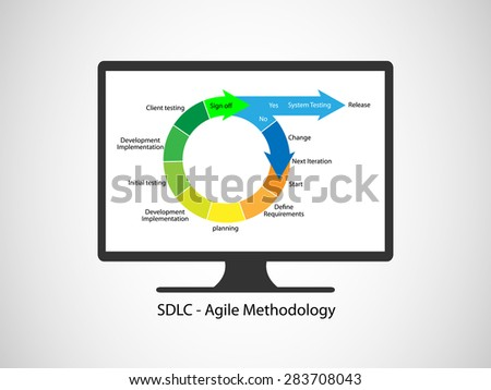 Concept of Software Development Life cycle and Agile Methodology, this vector  demonstrates the different phases working together in an iterations
