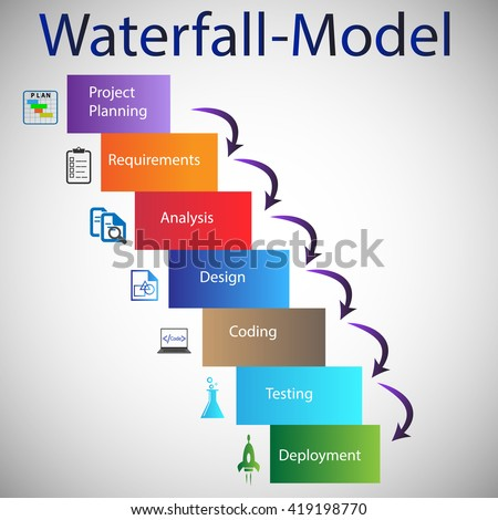 Sdlc stock images royalty free images vectors for Waterfall method steps