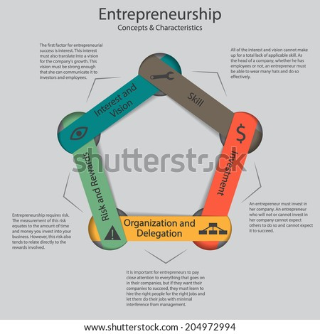 Culture and Entrepreneurship: different concepts yet inseparable and interdependent