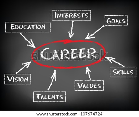 human interest stock images royalty images vectors  conceptual hand drawn career flow chart on black chalkboard skills education values