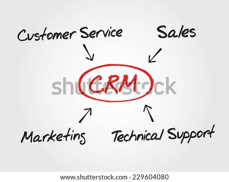 Conceptual hand drawn diagram - Customer relationship management (CRM), Chart shapes - stock vector