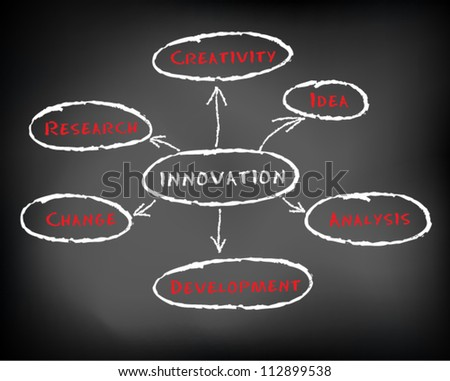 Conceptual hand drawn innovation diagram concept flow chart on black chalkboard. innovation diagram with arrows. Slide template. Vector Illustration. - stock vector