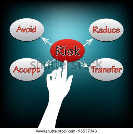 Conceptual hand selection RISK: Risk management concept: Avoid, Transfer, Reduce, Accept. Vector Illustration. - stock vector