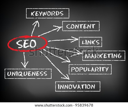 Conceptual SEO on black chalkboard (Search Engine Optimisation)