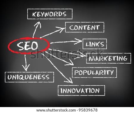 Conceptual SEO on black chalkboard (Search Engine Optimisation) - stock vector