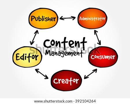 Content Management contributor relationships mind map flowchart business concept for presentations and reports - stock vector