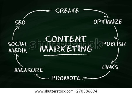 Content marketing concept with business on a chalkboard - stock vector