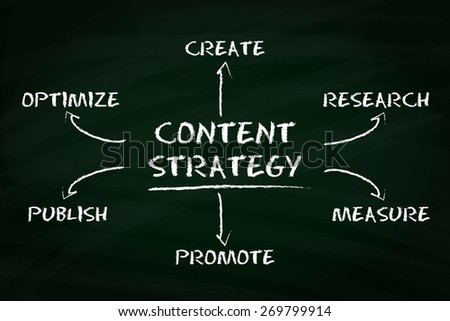 Content strategy concept with business on a chalkboard