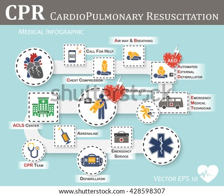 CPR ( Cardiopulmonary resuscitation ) icon ( flat design ) , Basic life support ( BLS )and Advanced cardiac life support ( ACLS )( mouth to mouth , chest compression , defibrillation )