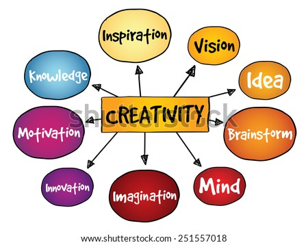 Creativity mind map, business concept - stock vector
