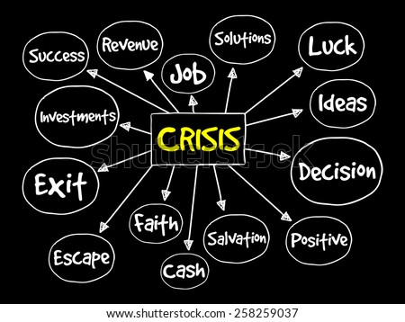Crisis management process mind map, business concept