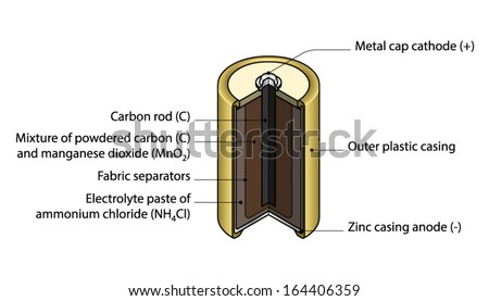 Crosssection Cutaway Diagram Dry Cell Battery Stock Vector HD ...