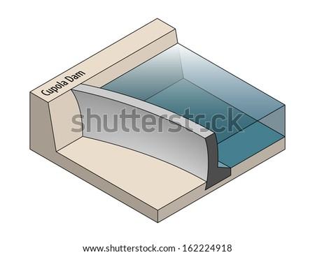 Cross section of a cupola dam. - stock vector