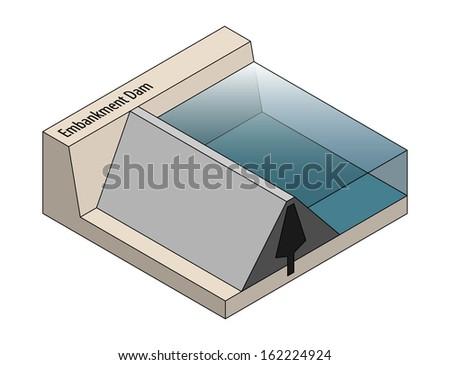 Cross section of an embankment dam. - stock vector
