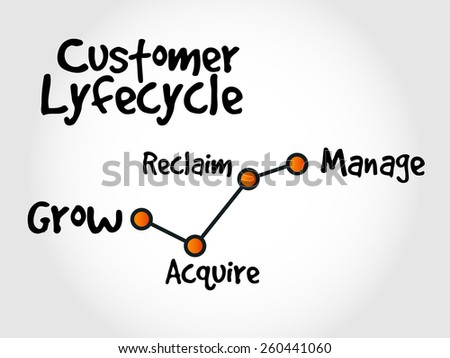 Customer life cycle, marketing business management strategy  - stock vector