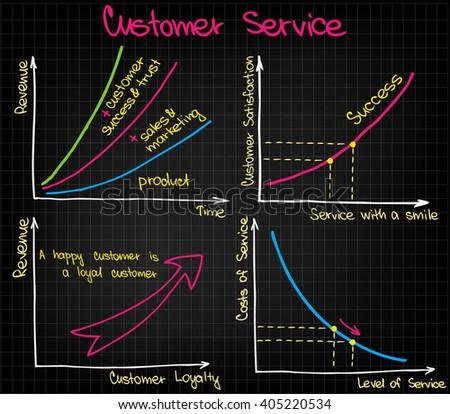 Customer Service charts - stock vector