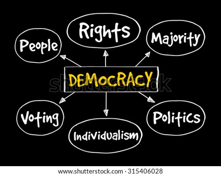 Democracy mind map concept