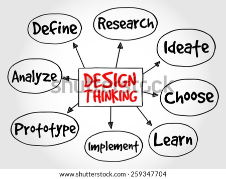 Design Thinking mind map concept - stock vector