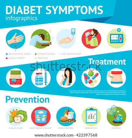Diabetes prevention symptoms treatment and patients care pictorial medical information flat infographic poster abstract vector illustration  - stock vector