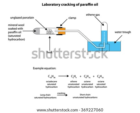 Diagram for the laboratory cracking of paraffin oil - stock vector