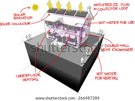 diagram of a classic colonial house with floor heating and solar panels on the roof with red hand drawn technology definitions over it - stock vector