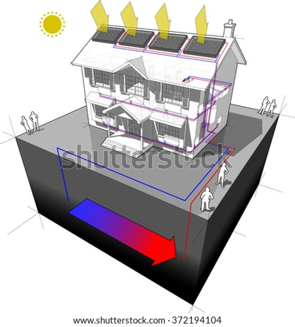 diagram of a classic colonial house with ground source heat pump and solar panels on the roof as source of energy for heating and radiators
