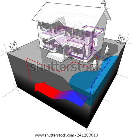 diagram of a classic colonial house with groundwater heat pump as source of energy for heating - single well and disposal to lake or river - stock vector