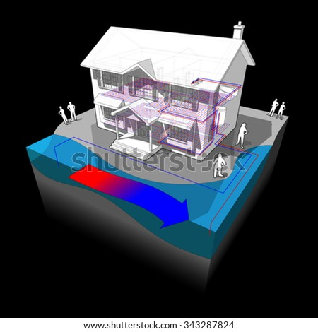 diagram of a classic colonial house with surface water open loop heat pump as source of energy for heating  - stock vector