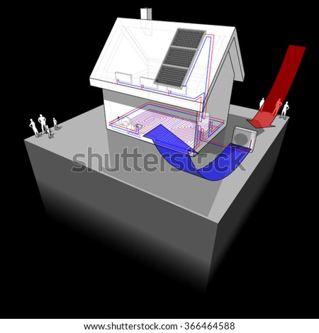 diagram of a detached  house with floor heating on the ground floor and radiators on the first floor and air source heat pump combined with solar panels on the roof as source of energy - stock vector