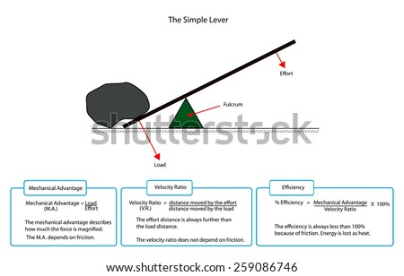 Diagram simple lever descriptions stock vector 259086746 shutterstock diagram of a simple lever with descriptions ccuart Choice Image