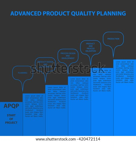 Diagram of Advanced product quality planning framework ( APQP )