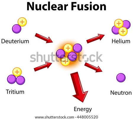 Nuclear Fusion Stock Images, Royalty-Free Images & Vectors ...