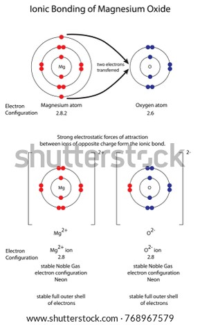 how electron configuration accounts for ion formation Explains how to work out the electronic structures of simple monatomic ions required for a'level chemistry  working out the structure of a d-block ion is no different from working out the structure of, say, a sodium ion  the 4s electron is lost first followed by two of the 3d electrons.