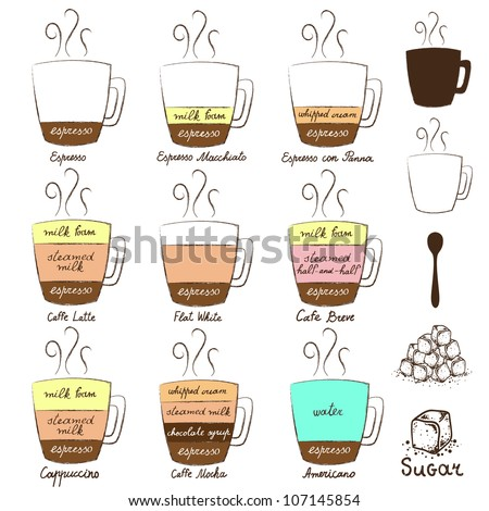 diagram types of coffee - stock vector