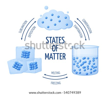Different states matter solid liquid gas stock vector 540749389 different states of matter solid liquid gas vector diagram set of matter chemistry ccuart Images