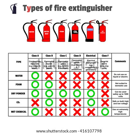 Liquid Fire Extinguisher Stock Images, Royalty-Free Images ...