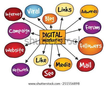 Digital Marketing mind map, business concept - stock vector