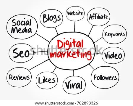 Marketing Campaign Diagram