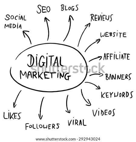 Digital marketing mind map flowchart - text doodle related to internet business advertising.