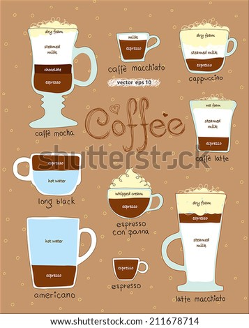 stock vector display chart of ingredient to made different types of coffee cute diagram drawing for decoration 211678714 Grindermanual Coffee