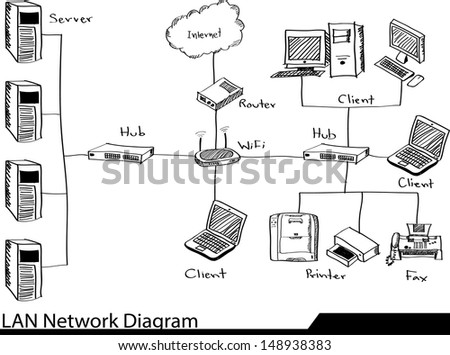 Doodle LAN Network Diagram Vector Illustrator Sketched, EPS 10.